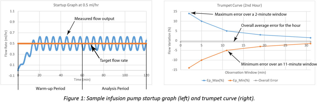 Infusion Pump Performance: Flow Accuracy and Continuity