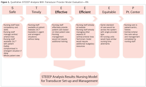 an analysis of the goal for project care Verbatim transcriptions were independently analyzed line-by-line by two coders   patient- and caregiver-identified goals for care are different than commonly   funding: this project was supported by a grant from the patient.