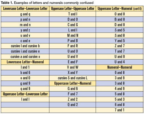 Misidentification Of Alphanumeric Symbols Patient Safety Quality