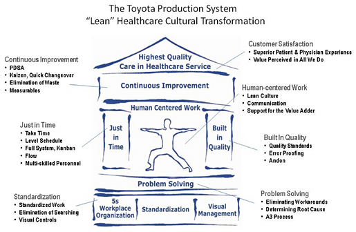 Watch additionally Process Capacity Sheet Math as well Organisation Processus likewise Prozessfenster additionally 2103 Sipoc. on lean six sigma process
