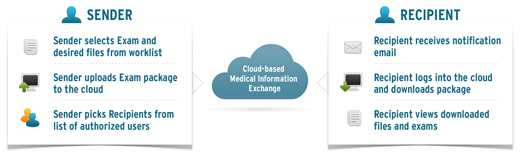 Figure 1: Cloud-based Medical Information Exchange.