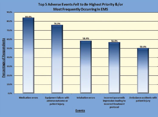 Figure 1: Top 5 Adverse Events Felt to be Highest Priority/Most Frequently Occurring in EMS