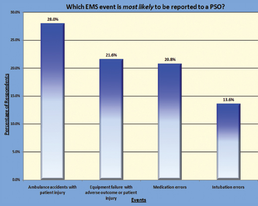 Figure 3: EMS Event Most Likely to be Reported to a PSO