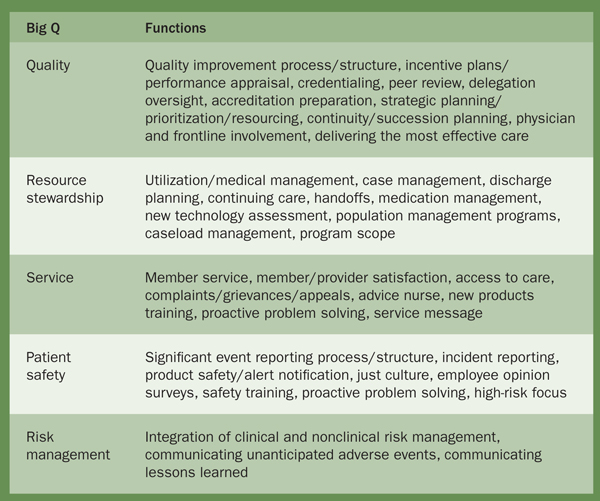 Table 1. Defined Quality Areas (Big Qs) and Their Operational Functions