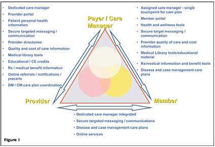 relationship among provider patient and payer