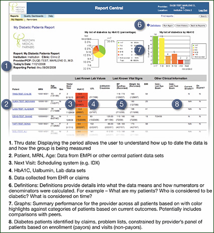 Quality Reporting Through A Data Warehouse Patient