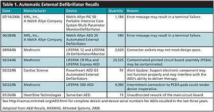Safe or Heart Break: What Every Clinician Needs to Know About AEDs .